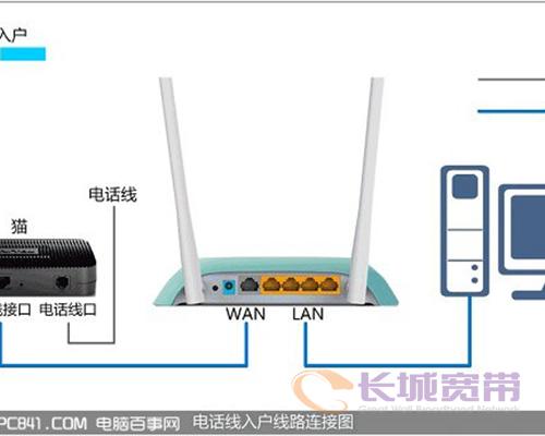 路由器、猫、电脑以及网线连接示意图-无线路由器指示灯图解